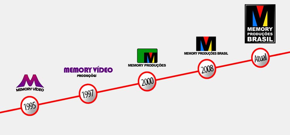Evolução da Logomarca
